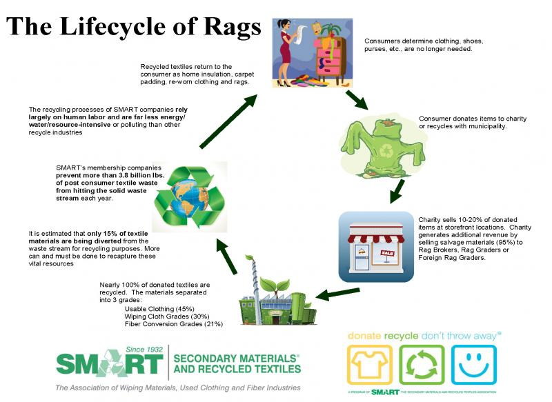 Lifecycle of Rags from www.smartasn.org