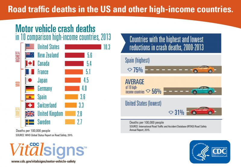 Prevention Of Deaths From Motor Vehicle Crashes Us Has