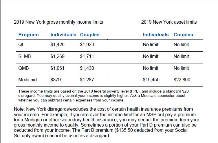 Medicare Savings Programs 2019