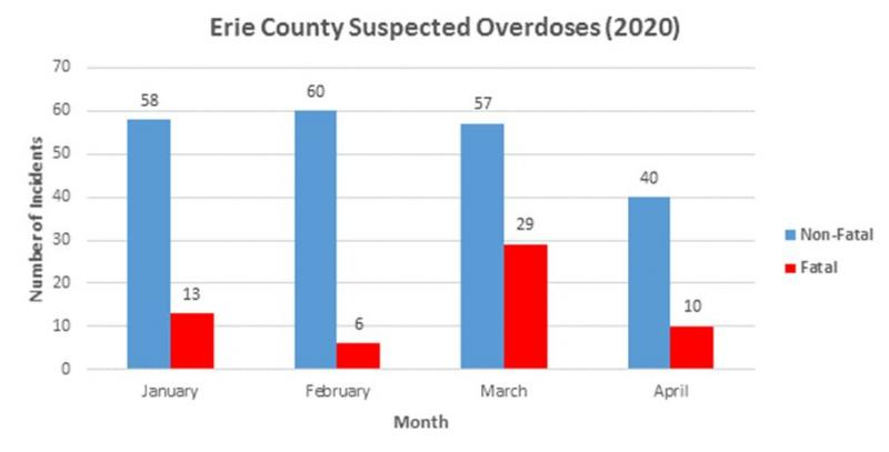 Chart of Suspected Overdoses, fatal and non-fatal, in Erie County for 2020