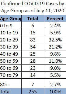 Erie County Covid 19 Data Shows Increase In Cases In Younger Adults Erie County Ny Department Of Health