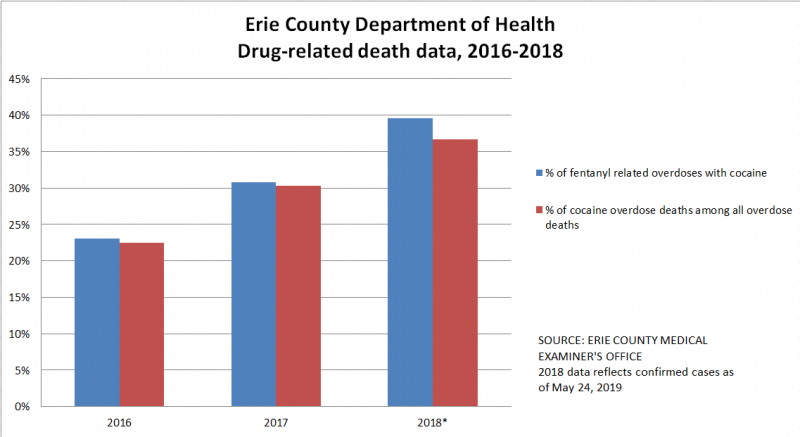 Erie County Department Of Health Announces Trend In Fentanyl Related Overdose Deaths Erie County Ny Department Of Health