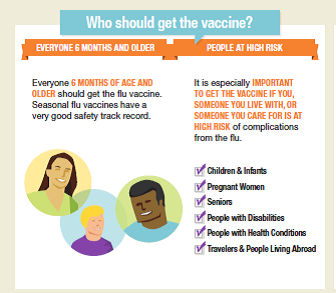 Who should get flu vaccine
