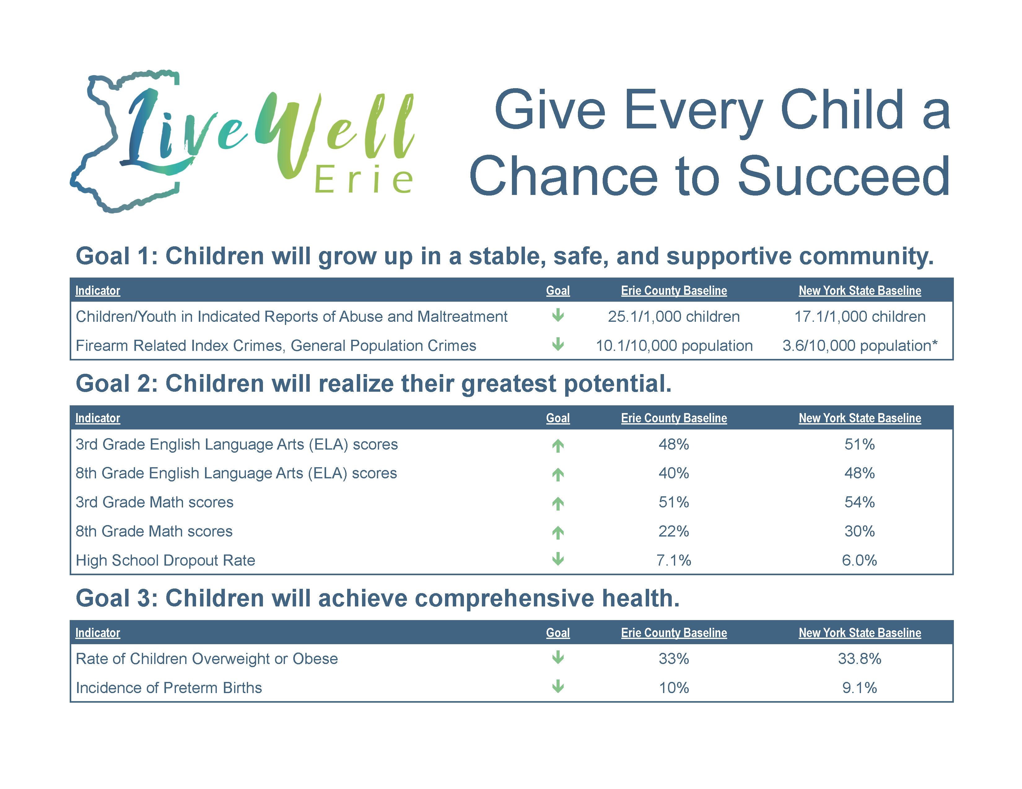 "Click to download ""Give Every Child a Chance to Succeed"" data as an accessible pdf"