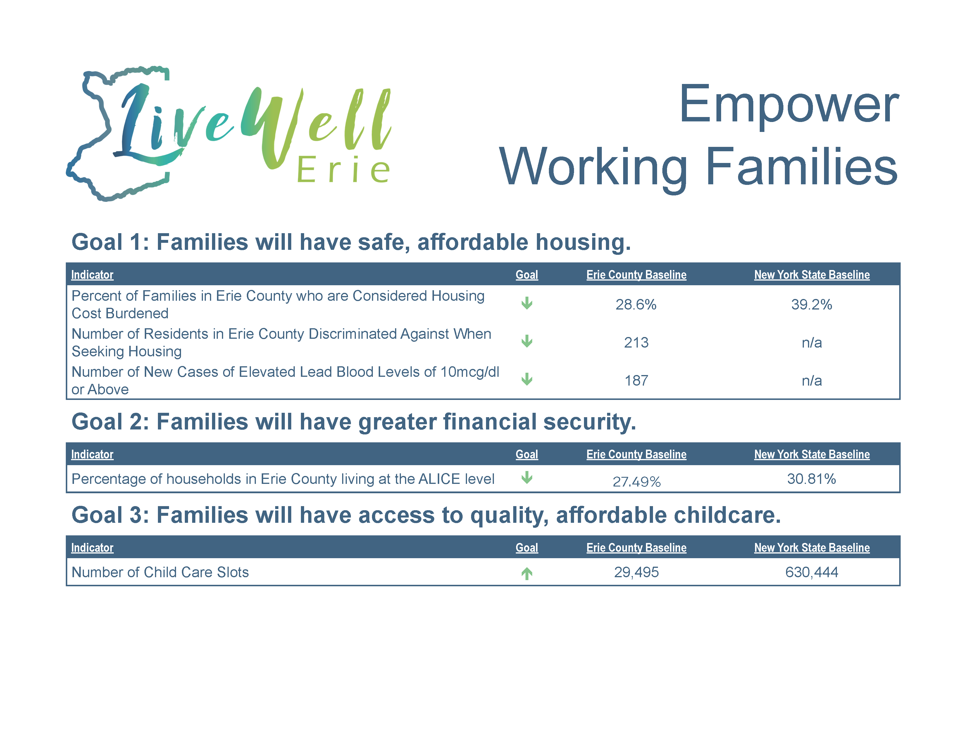 "Click to download ""Empower Working Families"" data as an accessible pdf"