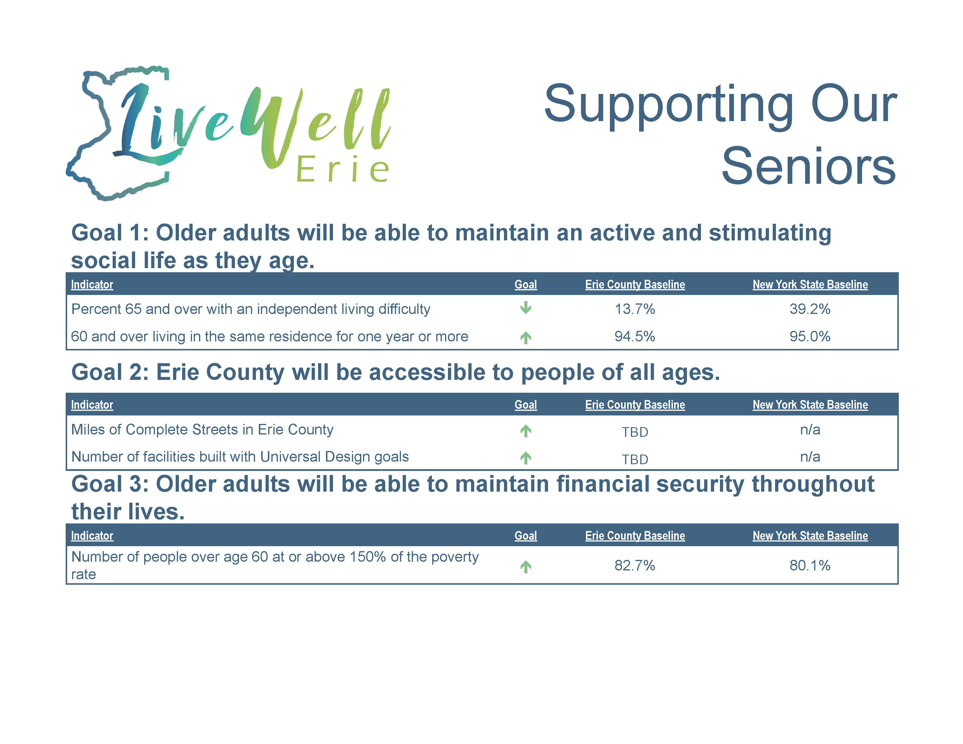 "Click to download ""Supporting Our Seniors"" data as an accessible pdf"